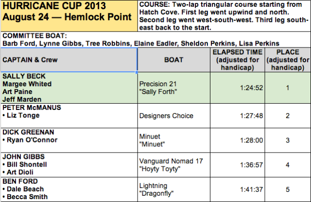 Hurricane Cup 2013 Results