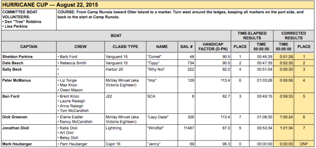 GPYC's race results for the Hurricane Cup 2015