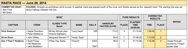 GPYC's race results for the Rasta Race 2014
