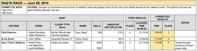 GPYC's race results for the Rasta Race 2014