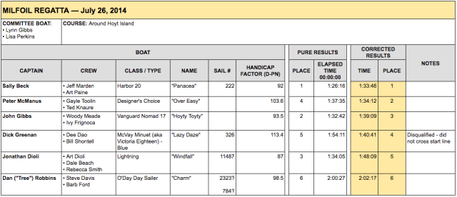 GPYC's race results for the Milfoil Regatta 2014