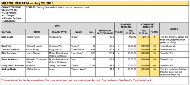 GPYC's race results Milfoil Regatta 2015